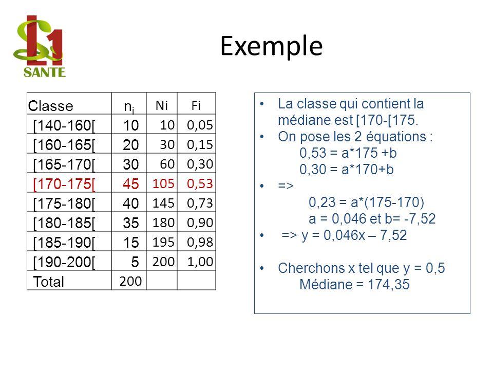 Exemple Classe ni Ni Fi [140-160[ 10 0,05 [160-165[ 20 30 0,15